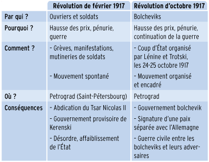 ACTIVITE 2 : DECRIRE et EXPLIQUER les révolutions russes et leurs conséquences (semi-guidé)