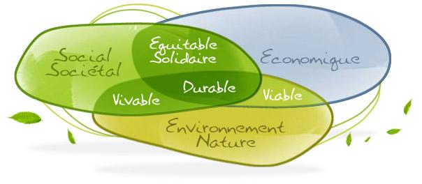 Chapitre 1 – Les enjeux du développement durable