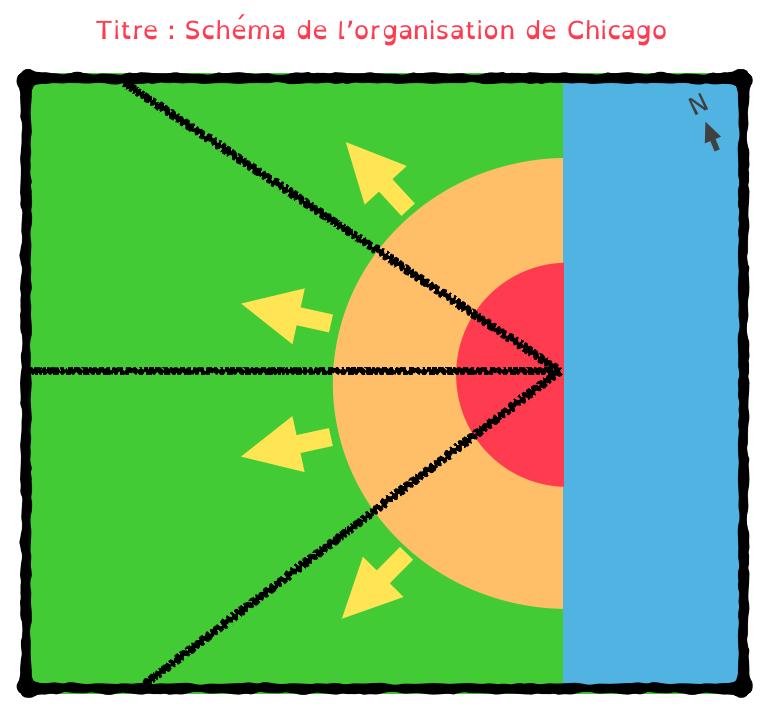 schéma chicago