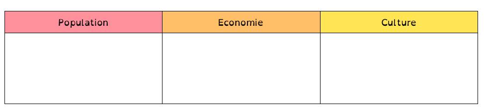 Tableau pays développement