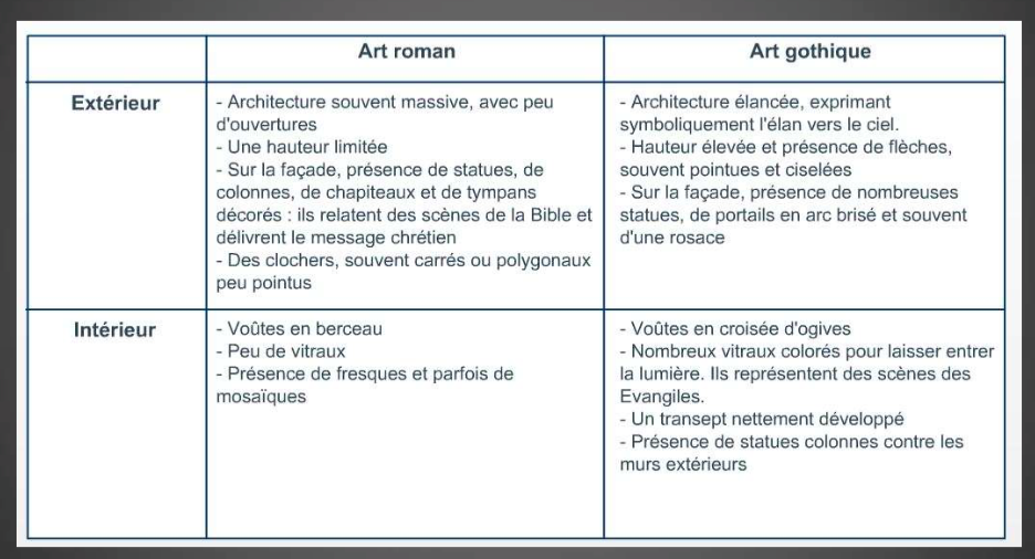 Tableau roman gothique la classe d 39 histoire for Architecture romane definition