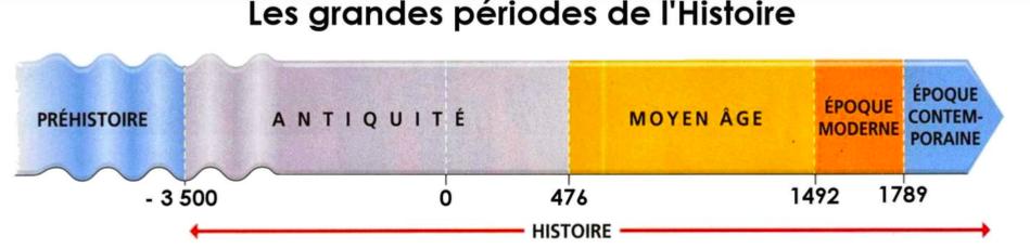 Entrainement Expert Badge Niv 1 Lire Une Frise Chronologique