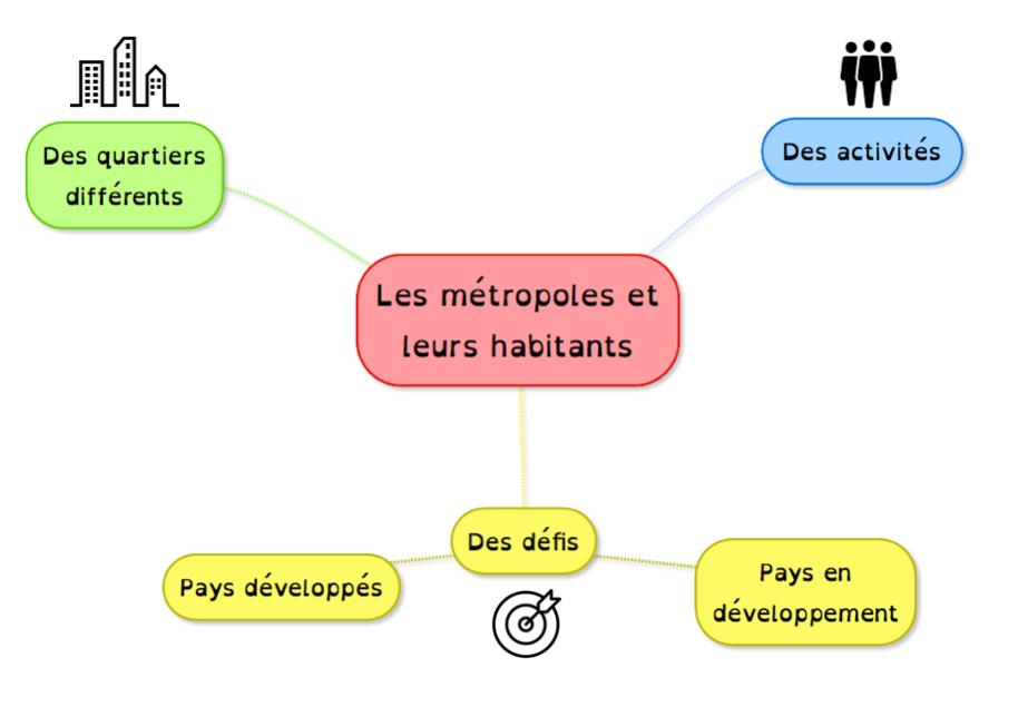 Carte mentale_métropole