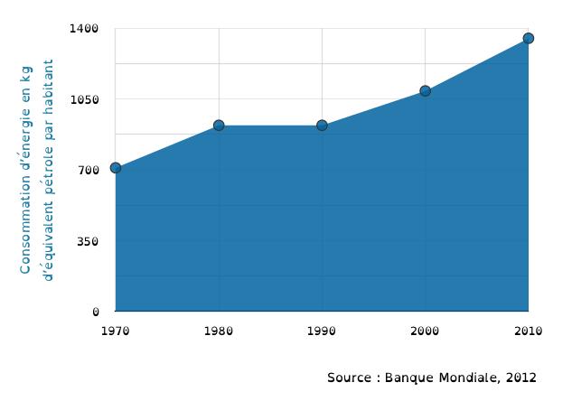 histoire économique brésil