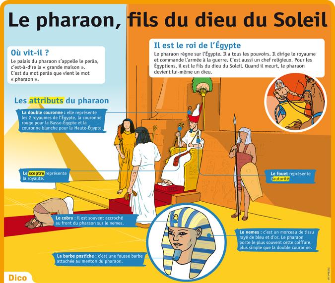 Préférence Parcours 2 : Le pharaon et le royaume d'Egypte – La Classe d'Histoire AU69