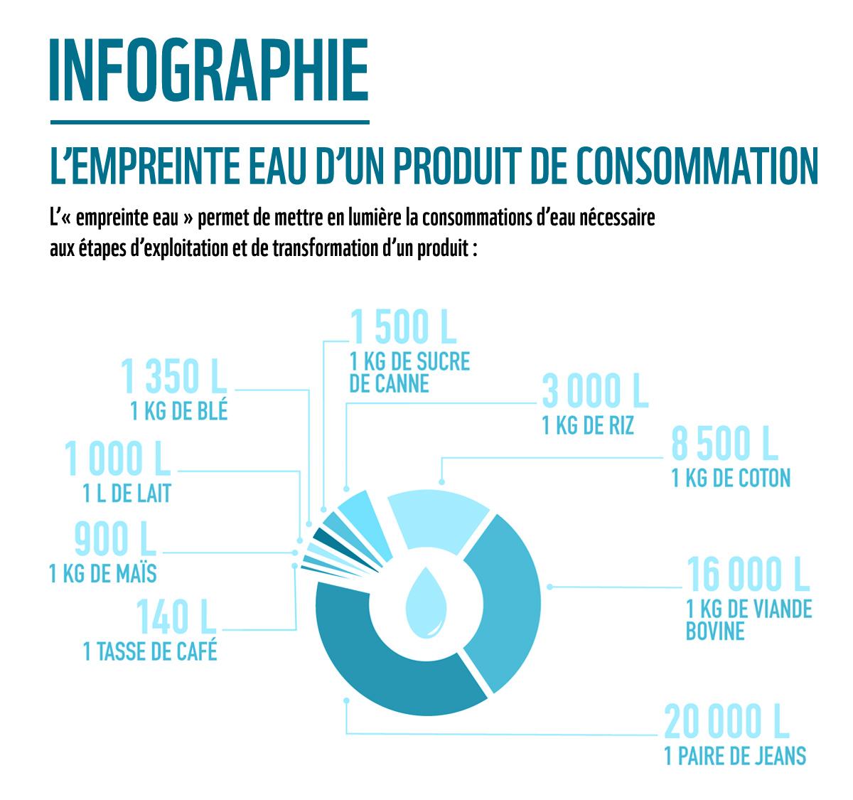 Consommation Fontaine À Eau parcours 1 : la gestion de l'eau à las vegas – la classe d